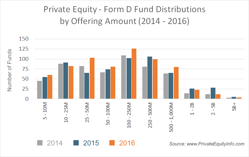 Form D Fund Distribution, Private Equity