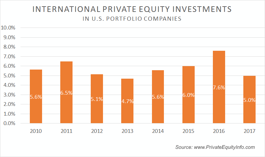 International Private Equity Investments in U.S. Portfolio Companies