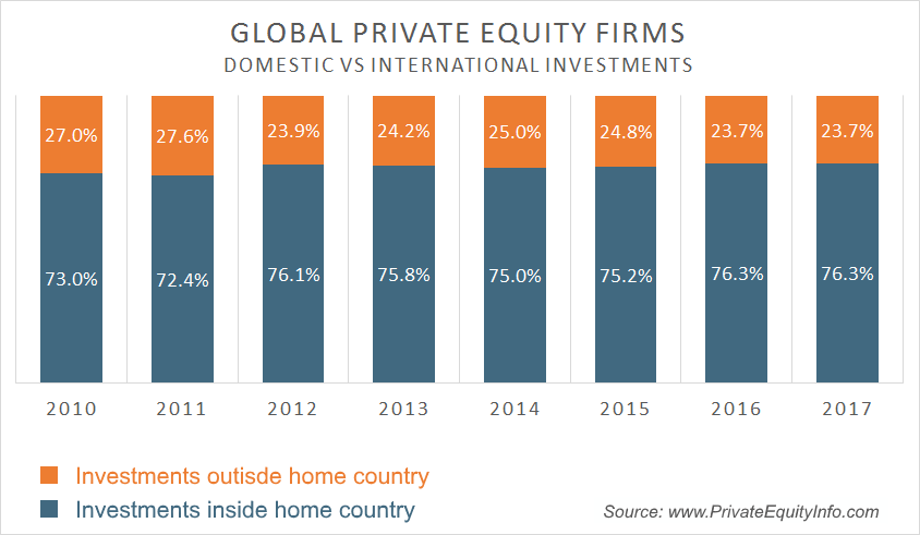Global Private Equity Firms - Domestic vs. Cross-Border Investments