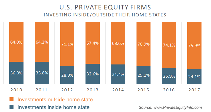 Private Equity Investing Inside/Outside Their Home State