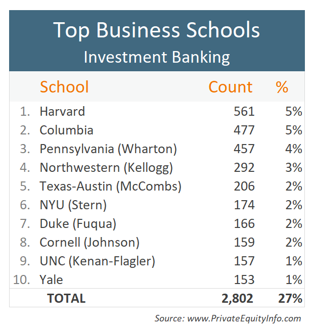 Top Business Schools for Investment Banking