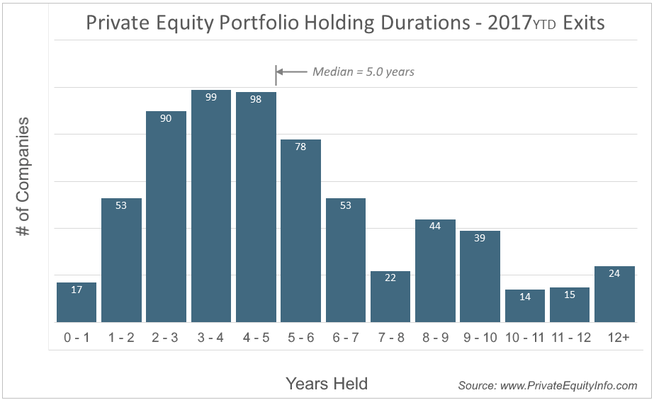 Private Equity holding periods - histogram