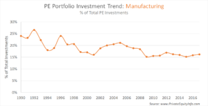 Private Equity Investment Trend: Manufacturing