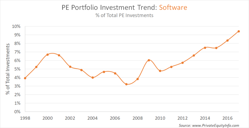 Private Equity Portfolio Investment Trend_Software