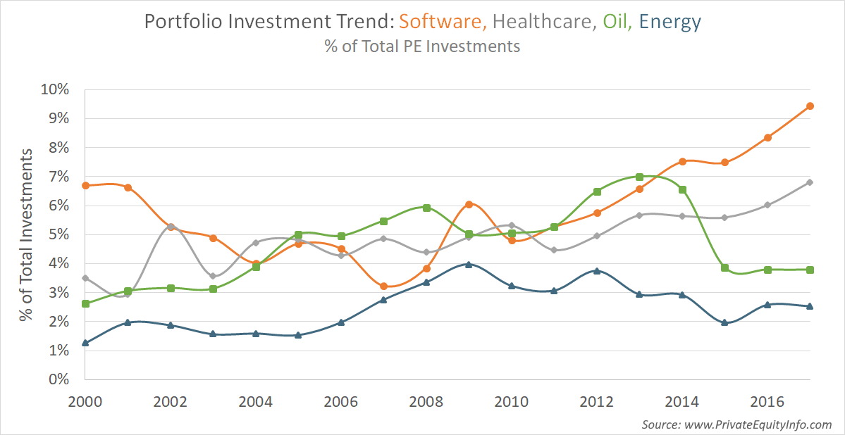 private equity investment trends in software, healthcare, oil, energy sectors