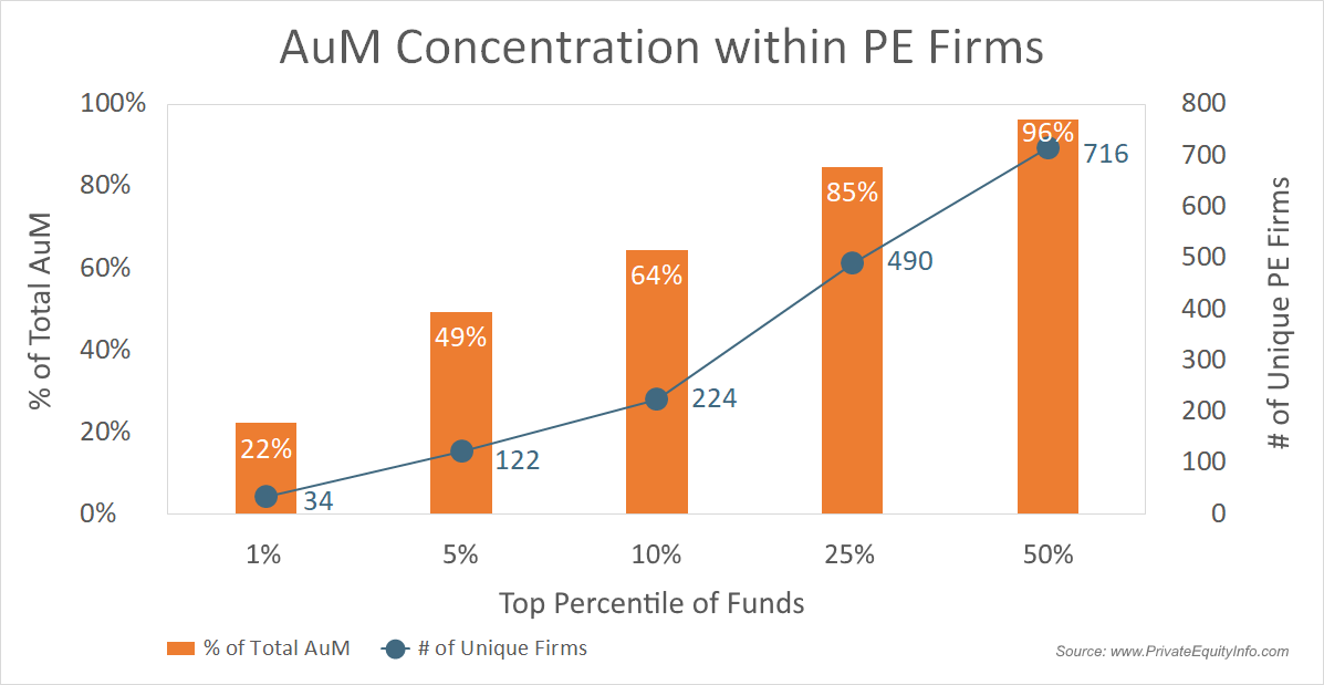 Private Equity Fund Concentrations