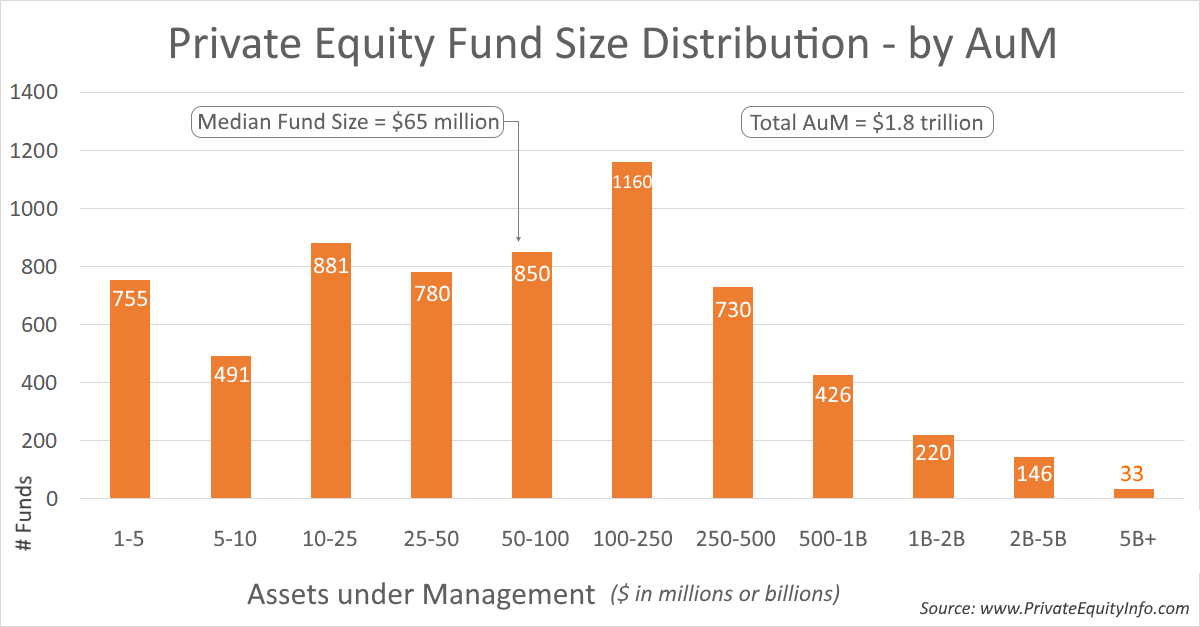 Private Equity Fund Size Distribution by Assets under Management