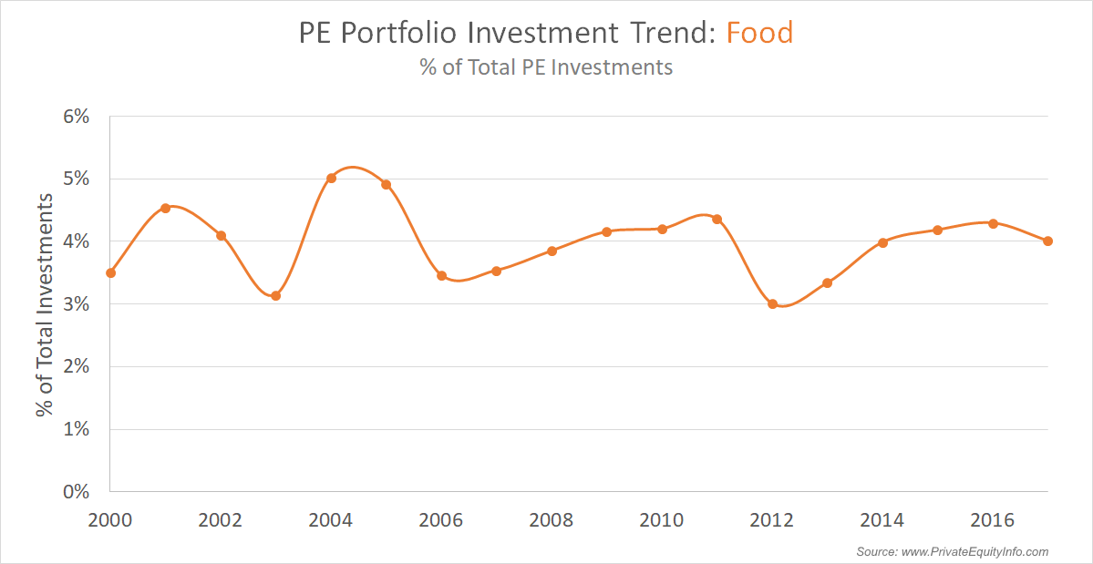 Private Equity Investment Trends in Food Companies