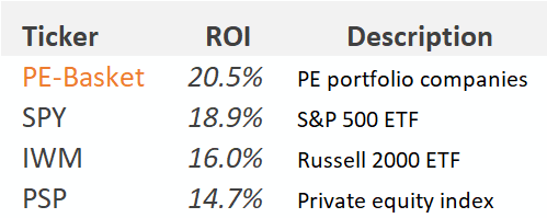 Publicly traded PE-owned portfolio companies
