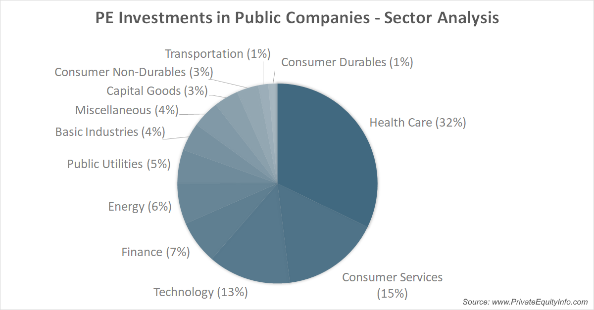 Private Equity Investments in Public Companies by Sector