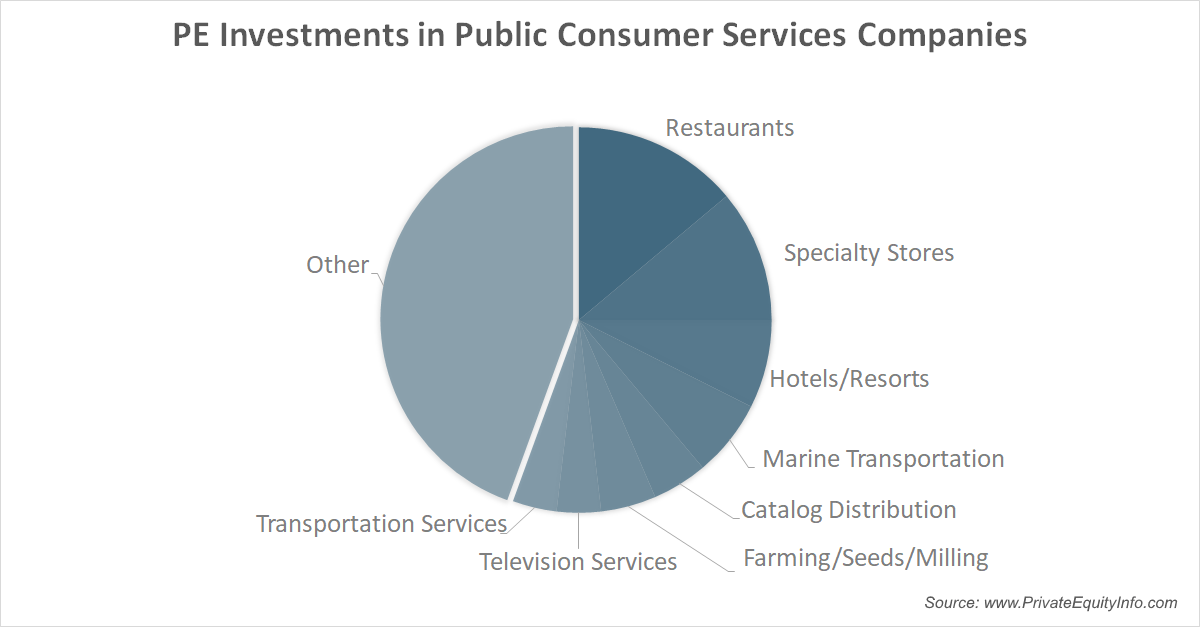 Private Equity Investments in Public Consumer Services Companies