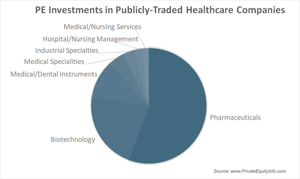 PE investments in Public Healthcare Companies