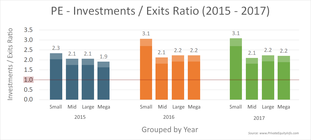 Private Equity Investments / Exits Ratio (2015 - 2017)