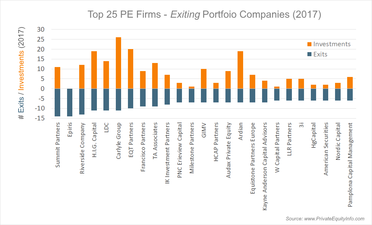 Top 25 Private Equity Firms Selling Portfolio Companies in 2017