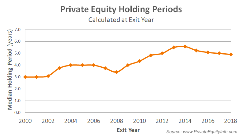 Private Equity Portfolio Company Holding Periods_Trends