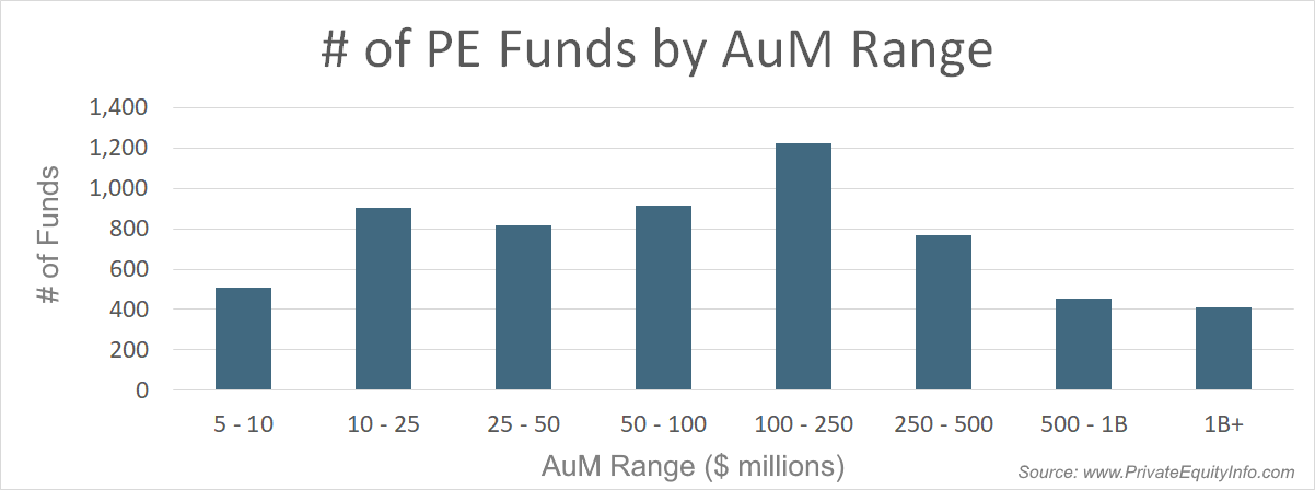 Number of Private Equity Funds by AuM Range