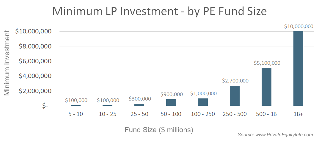 Minimum PE fund investment by find size