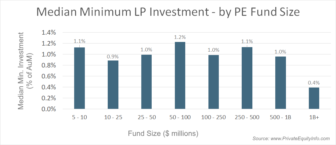 Min P fund investment as a percent of AuM