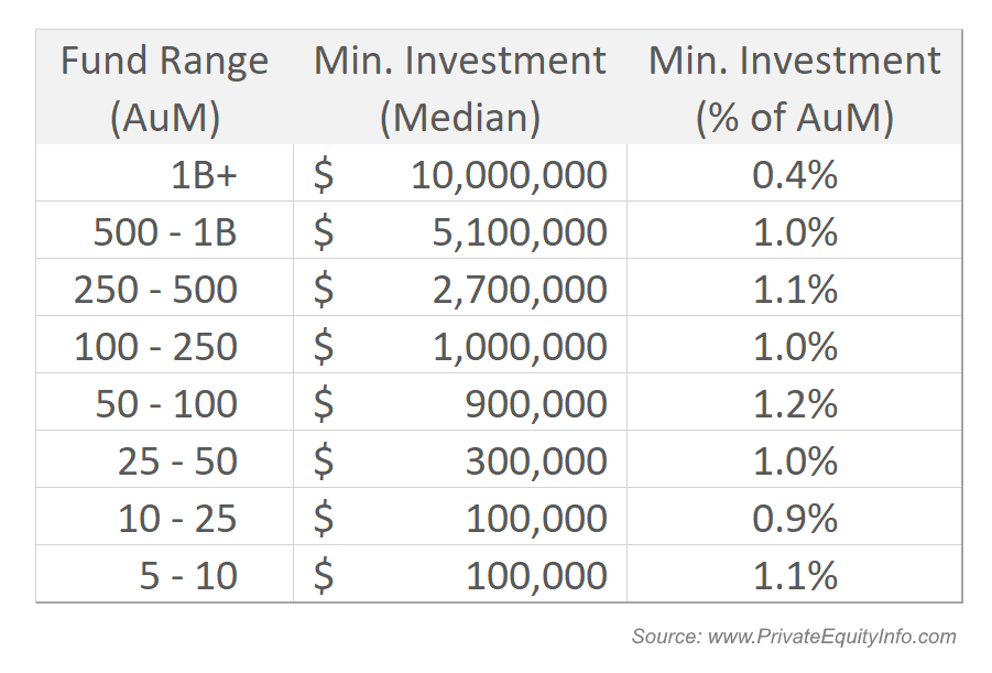 Private Equity Funds Limited Partner Minimum Investment
