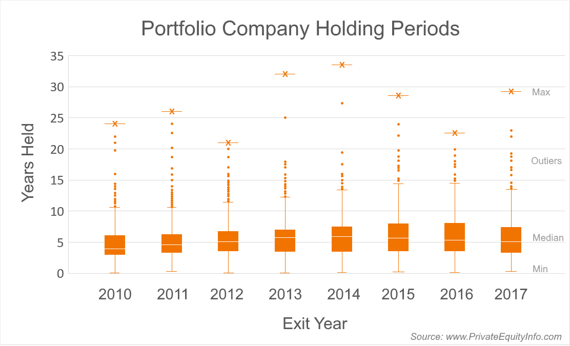 Portfolio Company Holding Periods by exit year
