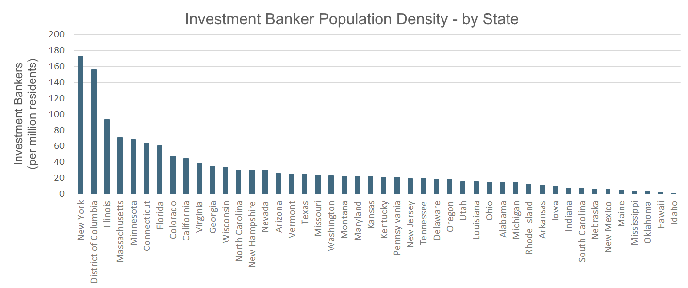 Investment Bank Density by State