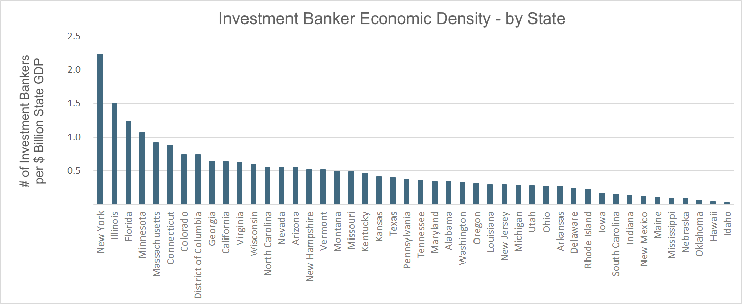 Investment Bank Economic Density by State