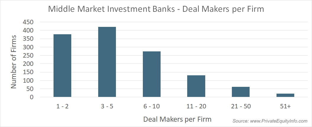 Invesment Bankers - Dealmakers per Firm