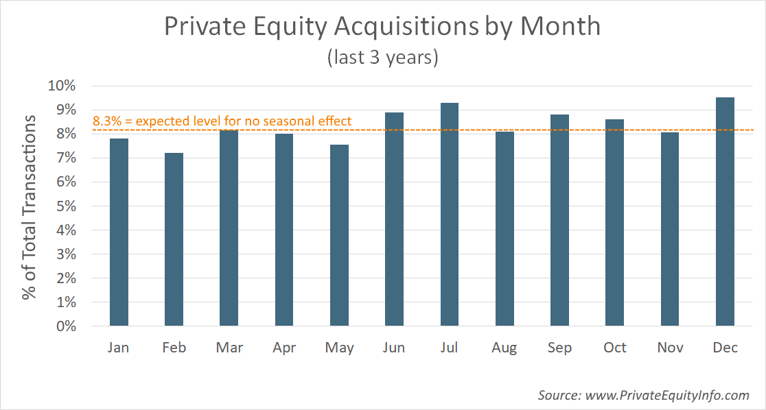 Private Equity Acquisition Seasonality