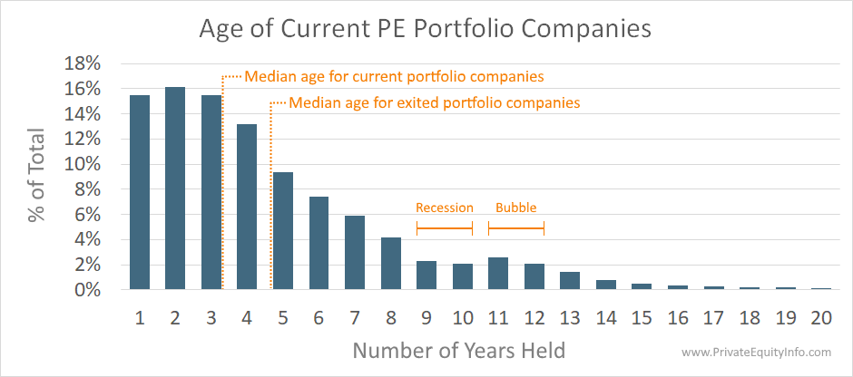 Age of Current PE Portfolio Companies