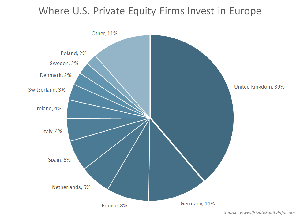 Where U.S. Private Equity Firms invest in Europe