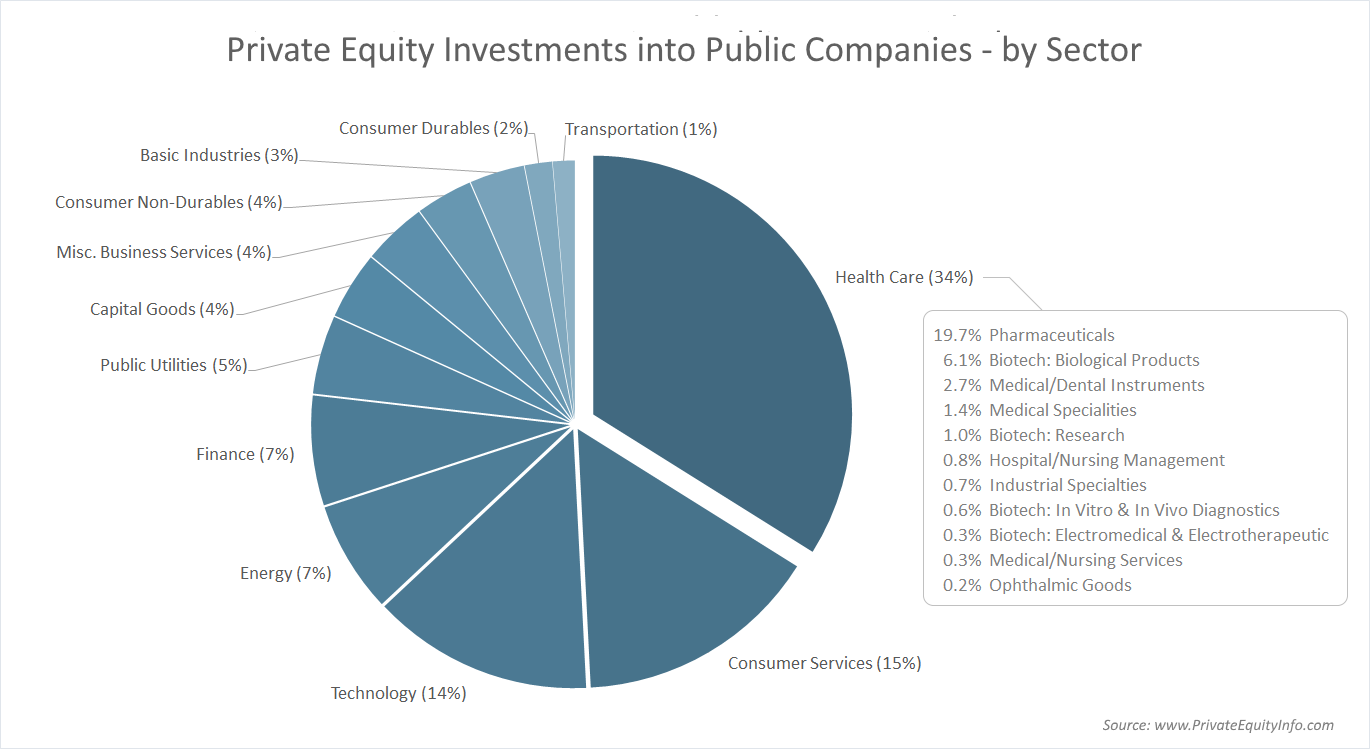 Private Equity Investments into Public Companies - by Sector