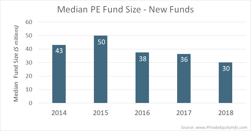 Median Private Equity Fund Size
