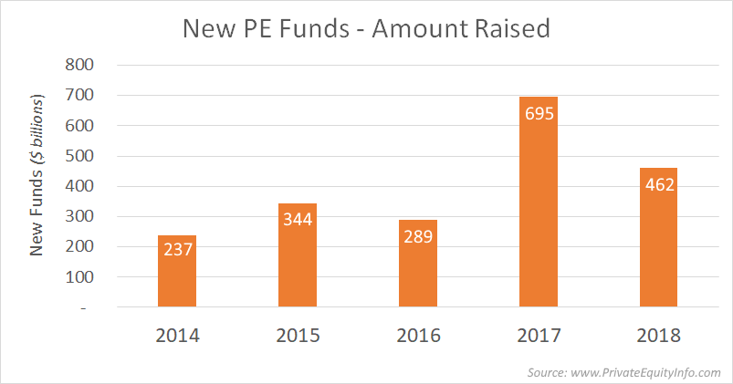 New Private Equity Funds Raised