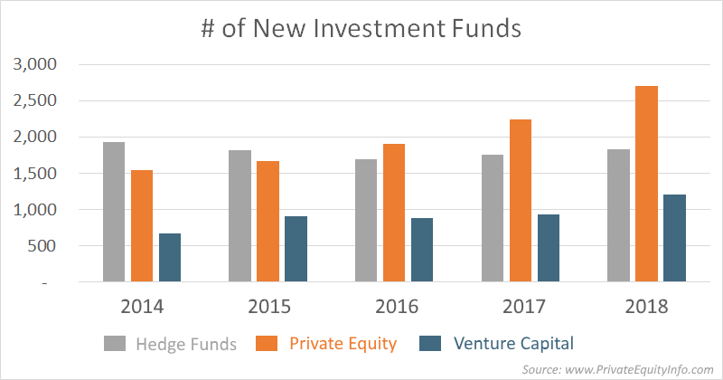 # of new investment funds