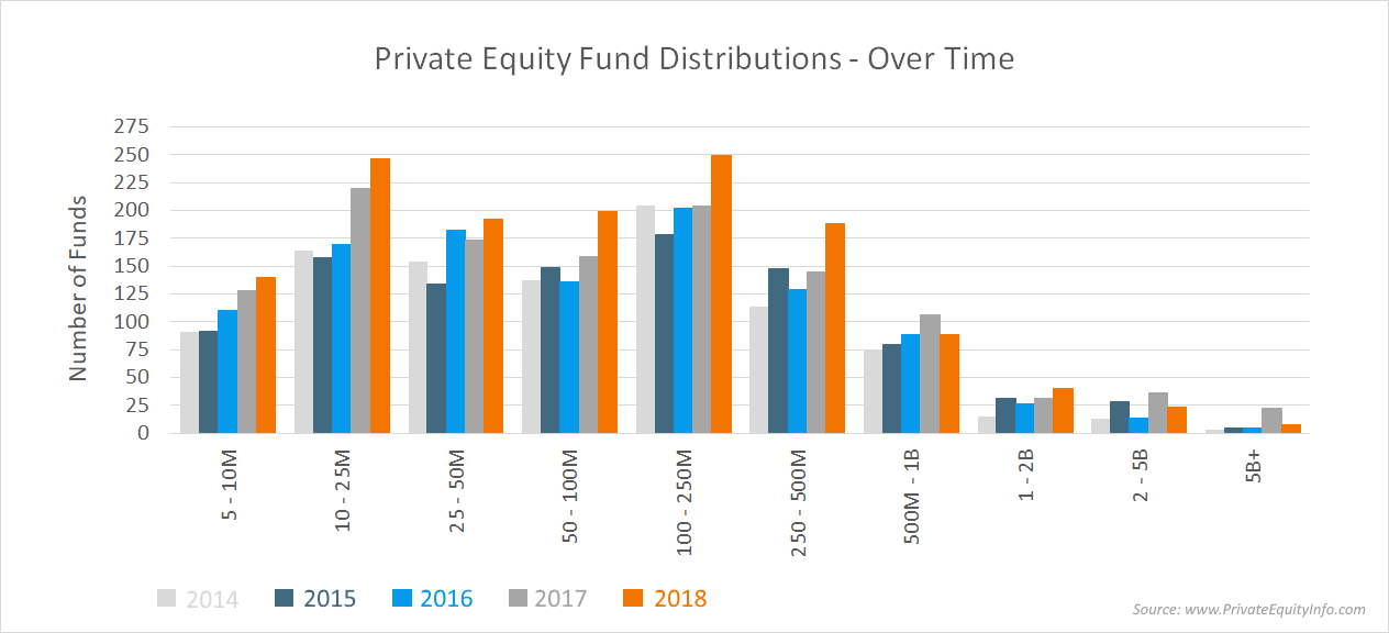 Private Equity Fund Distributions over Time