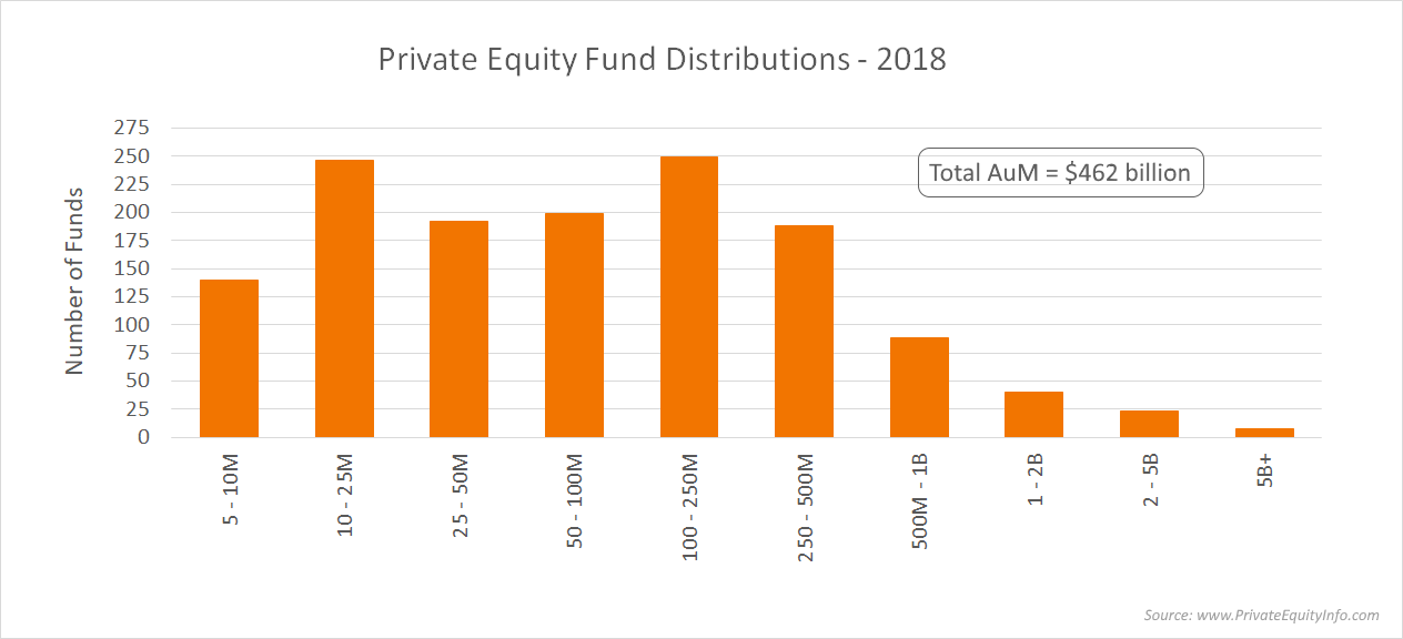 Private Equity Fund Distributions - 2018