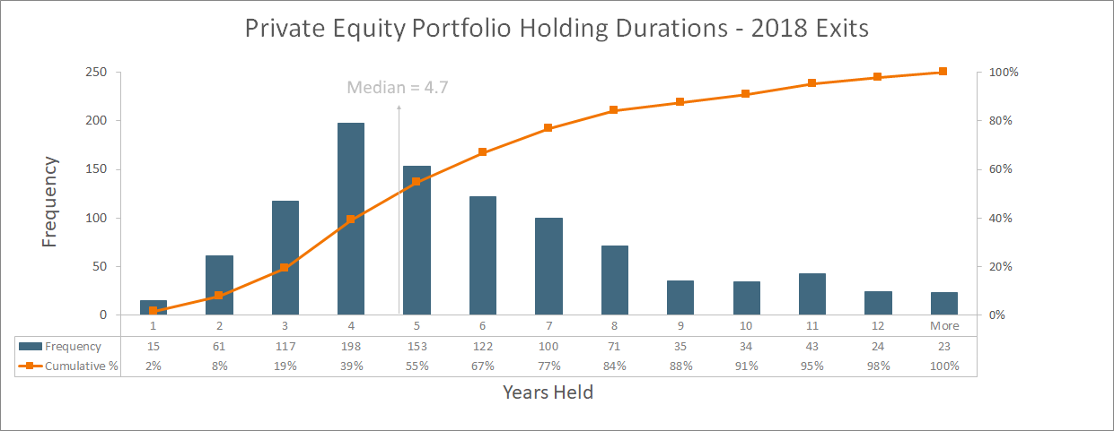 Private Equity Holding Durations - 2018
