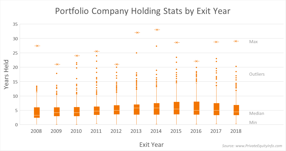 Private Equity Holding Periods Stats