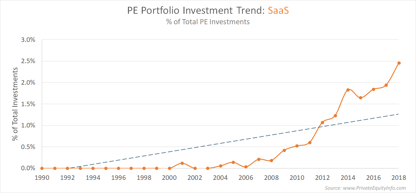 Private Equity Investment Trends in Software Companies