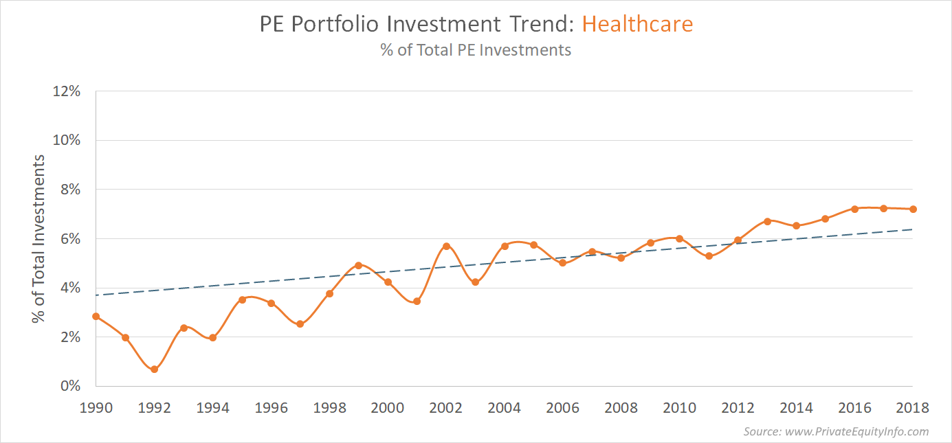 Private Equity Investments into Healthcare Companies