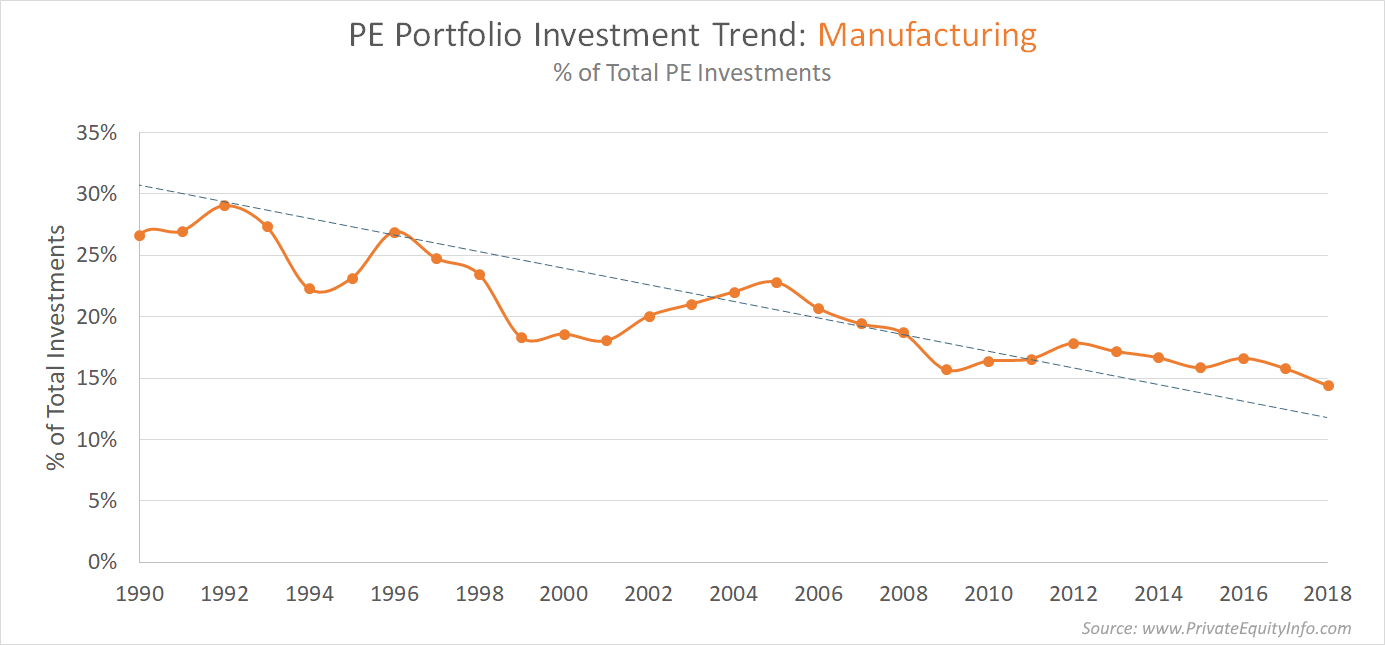 Private Equity Trends in Manufacturing