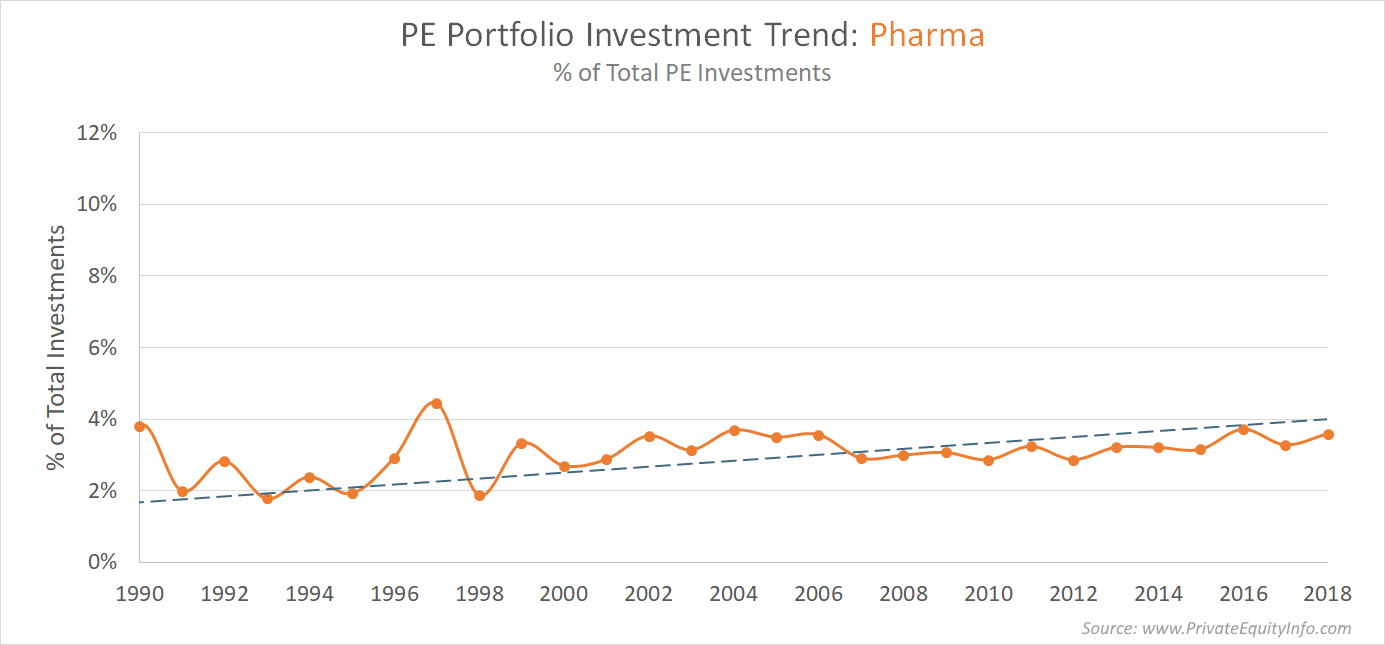 Private Equity Investments into Pharmaceutical Companies