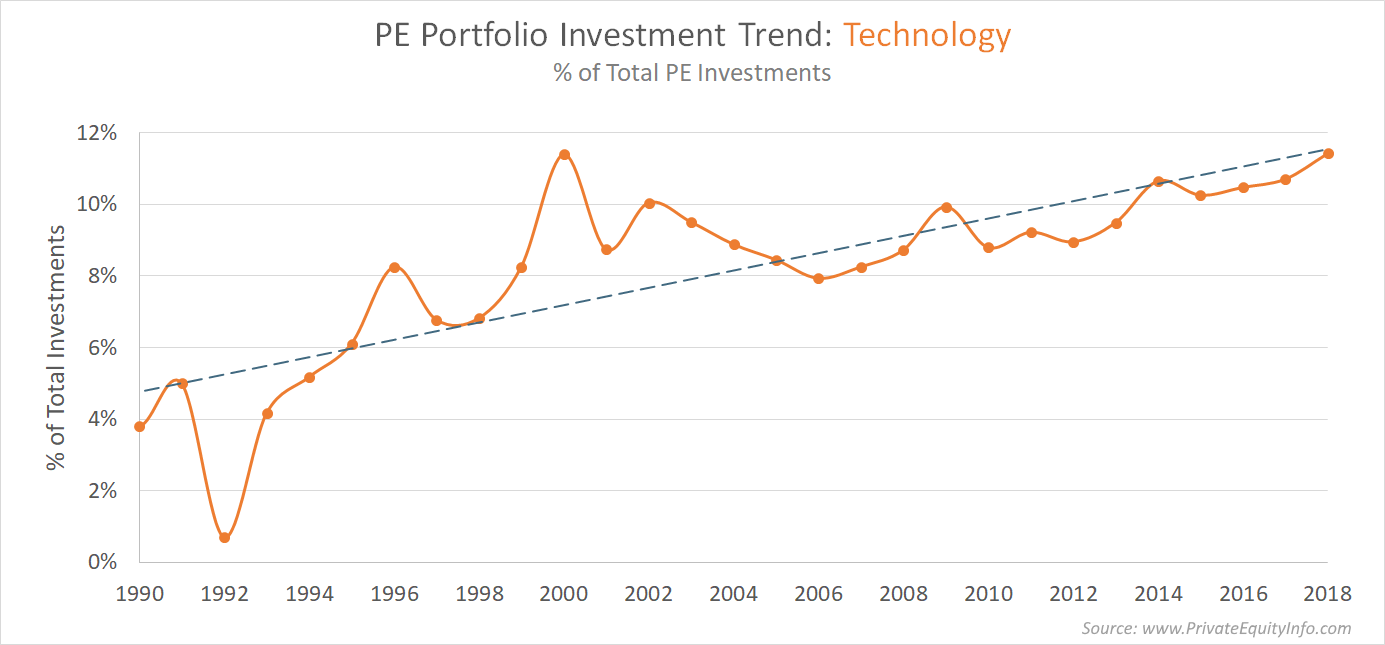 Private Equity Investment Trends in Technology Companies