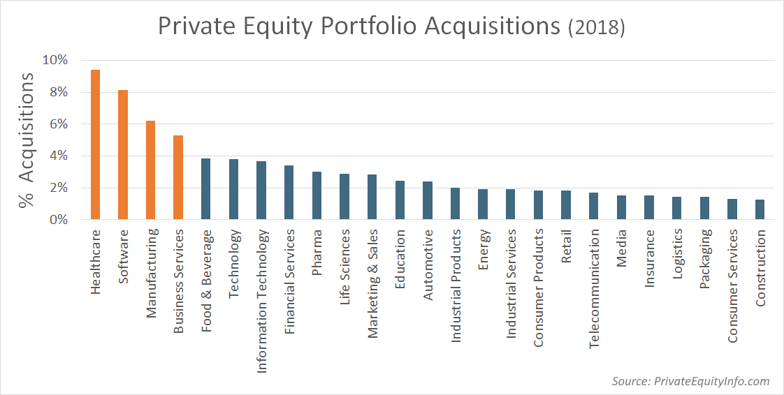 Private Equity Portfolio Acquisitions by Industry - 2018