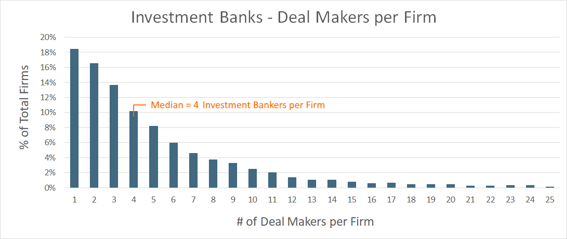 Investment Banks Deal Makers per Firm