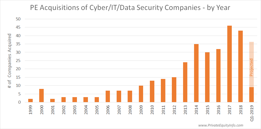 Private Equity Investments in Cyber Security Companies