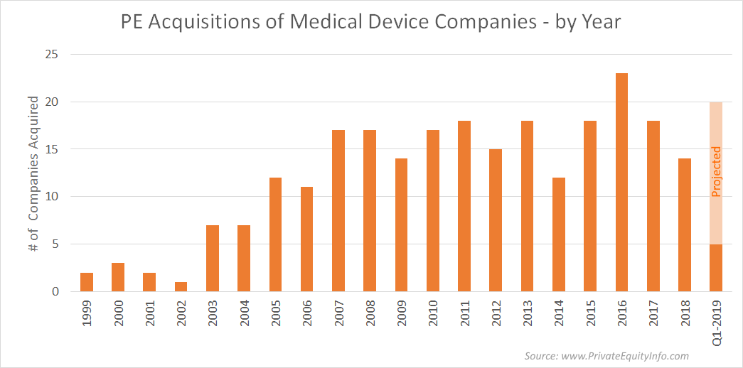 Private Equity Acquisitions of Medical Device Companies by Year