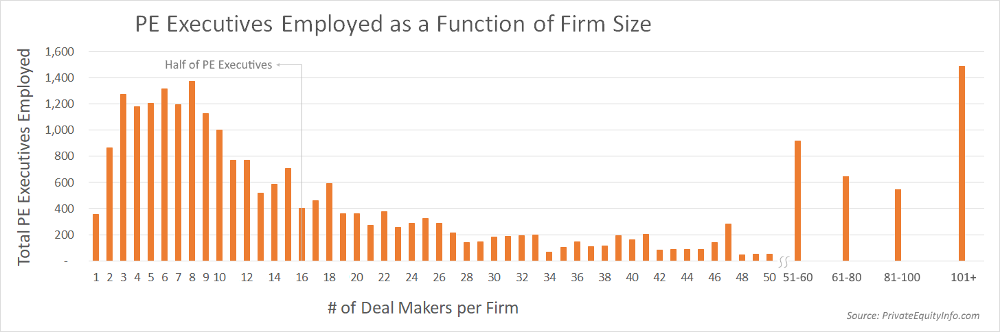 Private Equity Executives Employed as a Function of Firm Size