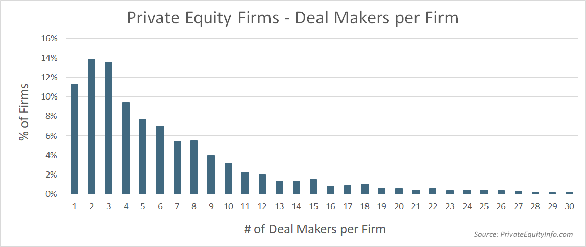 Private Equity Firms - Deal Makers per Firm