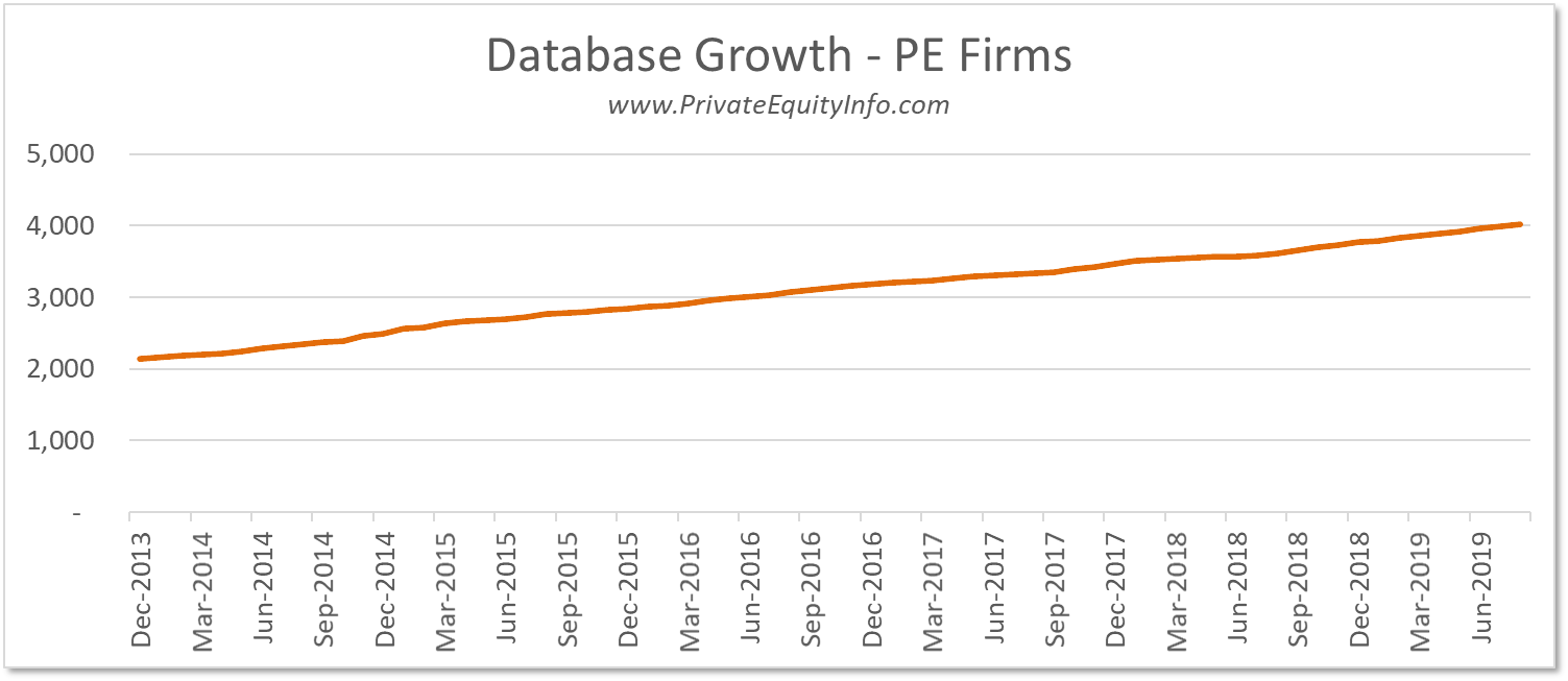 Growth in PE Firms
